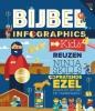 ,Bijbel infographics voor kids