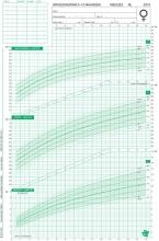 TNO Groeidiagrammen 2010 Nederlandse meisjes 0-15 maanden (50 stuks)