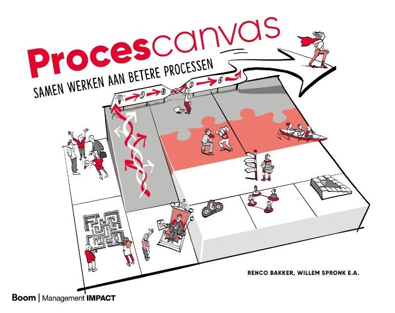 Renco Bakker,Procescanvas