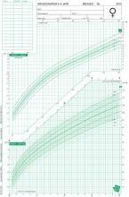 TNO Groeidiagrammen 2010 Nederlandse meisjes 0-4 jaar (50 stuks)