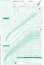 TNO Groeidiagrammen 2010 Nederlandse jongens 1-21 jaar (50 stuks)