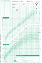 TNO Groeidiagrammen 2010 Nederlandse meisjes 1-21 jaar (50 stuks)