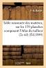 Barde, Table Raisonnee Des Matieres Contenues Sur Les 159 Planches Composant L`Atlas de La Science