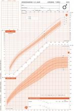 TNO Groeidiagrammen 2010 Turkse afkomst jongens 1-21 jaar (50 stuks)